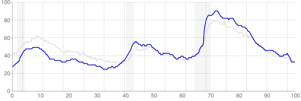 North Carolina monthly unemployment rate chart from 1990 to October 2017